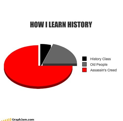 school,assassins creed,video games,Pie Chart