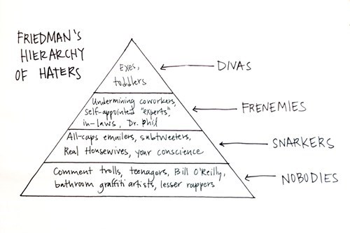 hierarchy of needs,haters,pyramid