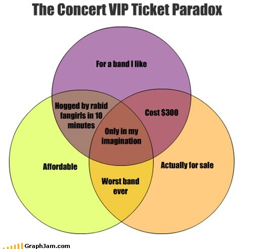 The Concert VIP Ticket Paradox