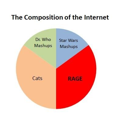 composition the internet Pie Chart - 7042055680