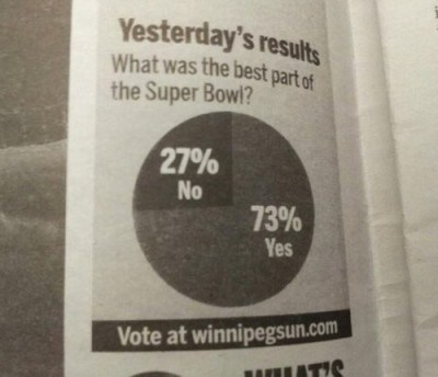 worst Pie Chart 2013 newspaper