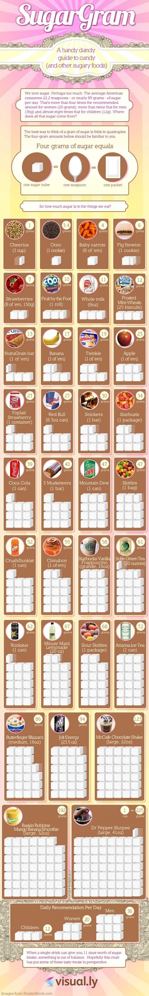 sugar health food infographic - 7044294400