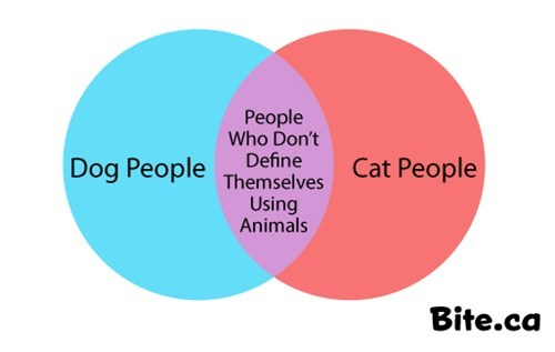 dogs,pets,cat people,venn diagram