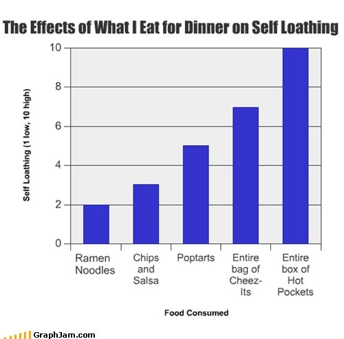 Bar Graph,self loathing,dinner,food