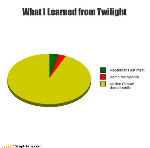 kristen stewart,twilight,Pie Chart