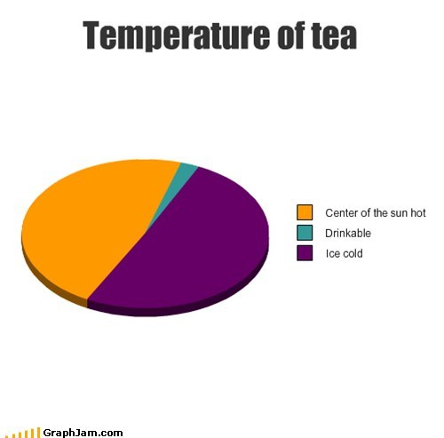 tea,temperature