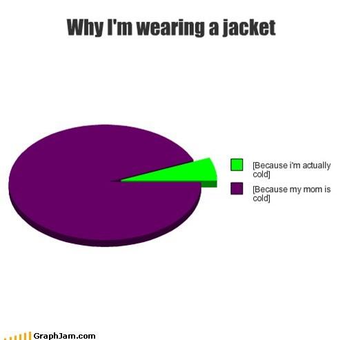 jacket mom Pie Chart - 7051965952