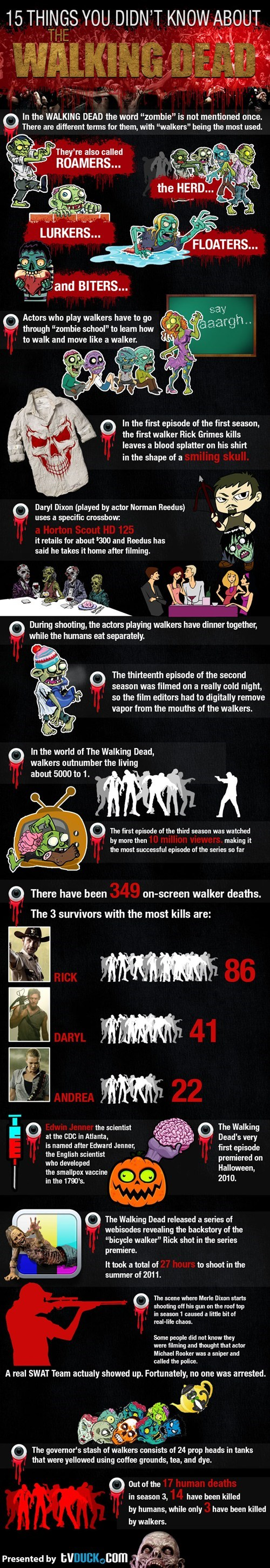 The Walking Dead Meme of 15 fun facts about the show that you didn't know about, at least now all of them.