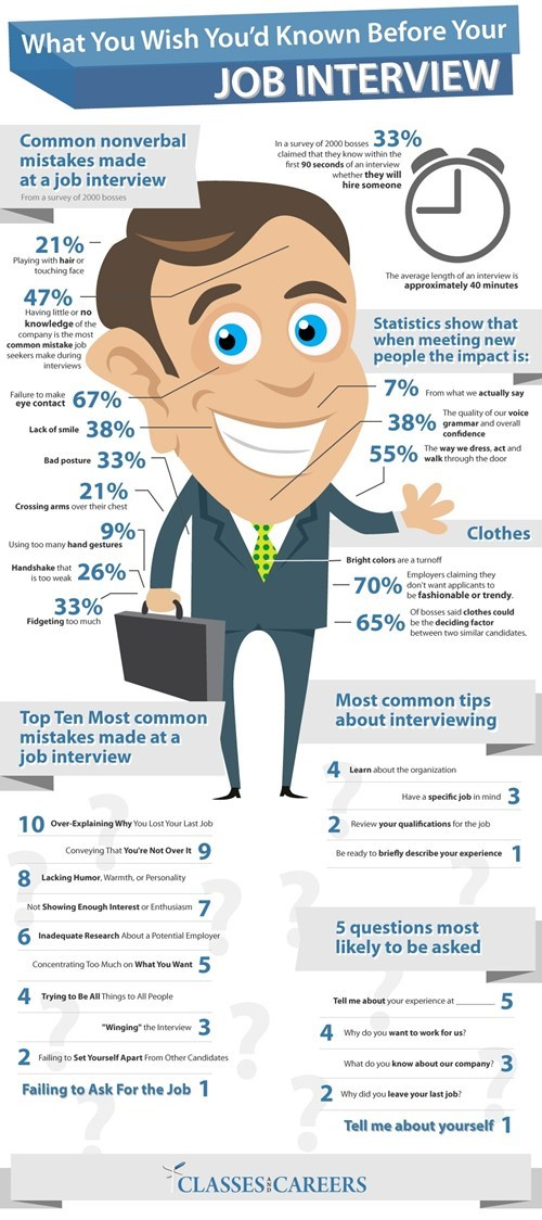 getting a job,infographics,job interview