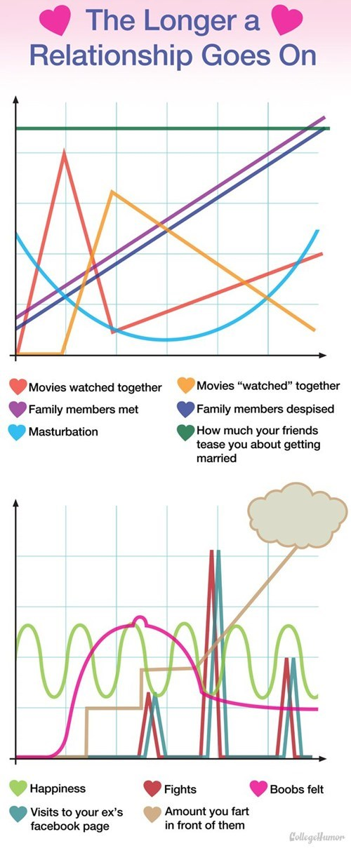 college humor relationships graphs - 7055560704