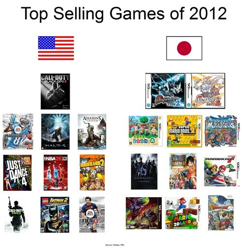 united states comparison top selling games Japan - 7056157440