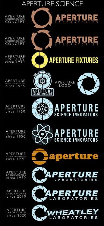 evolution aperture science Portal - 7058921728