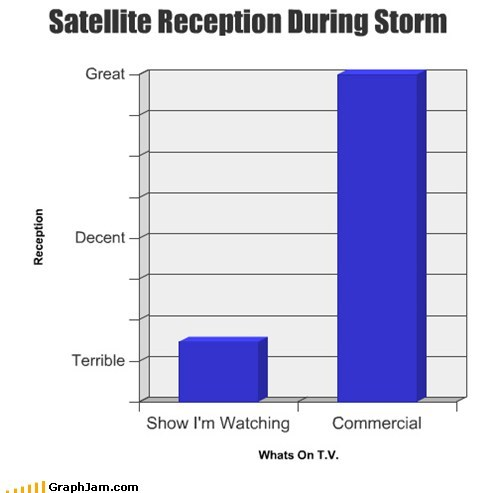 convenient storm Bar Graph commercials