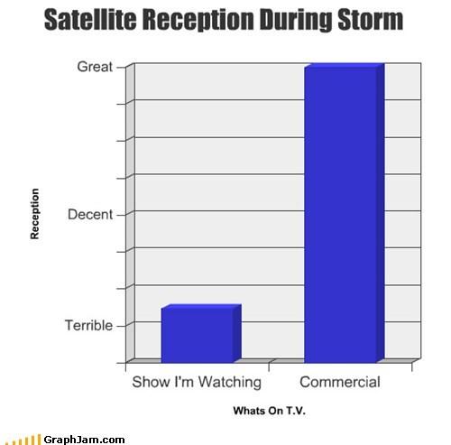storm Bar Graph commercials - 7059686656