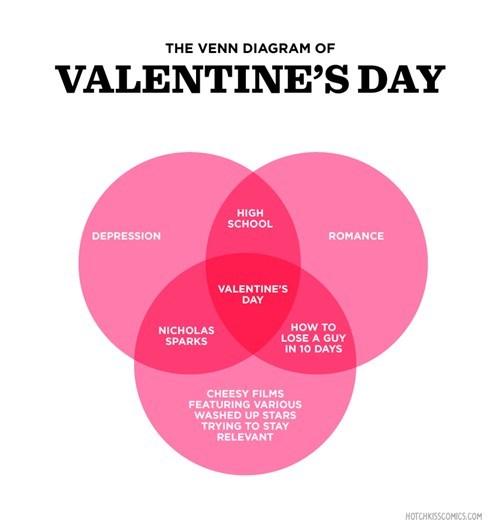 movies venn diagram Valentines day - 7061424128