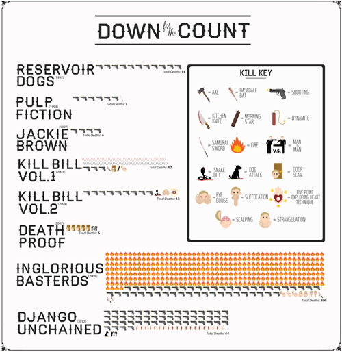 art movies quentin tarantino infographic - 7061720576