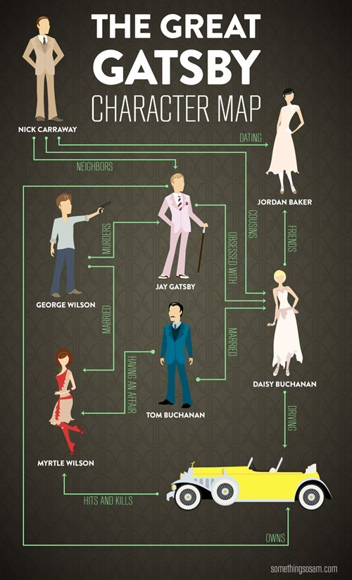 literature great gatsby graph - 7064118272