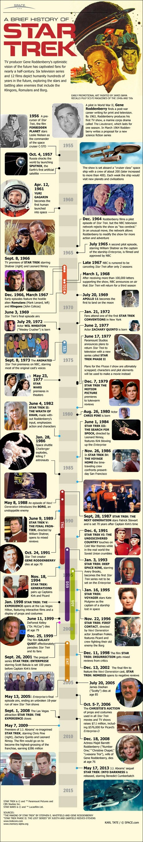 history Star Trek infographic space - 7066571008