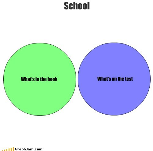 class,school,venn diagram,test