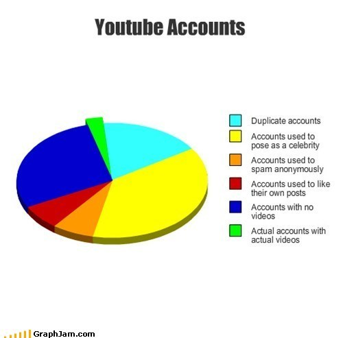 youtube,Pie Chart