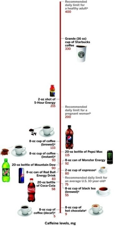 caffeine,jittery,health
