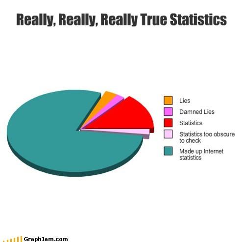 internet Pie Chart Statistics - 7079590144