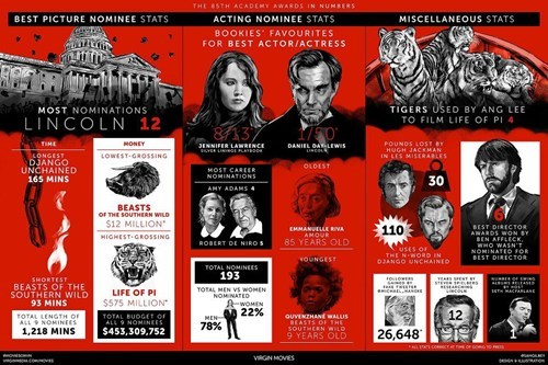 academy awards infographic oscars - 7079885824