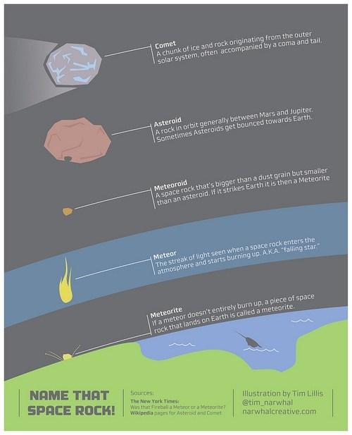 rocks meteor asteroid comet space - 7081658624