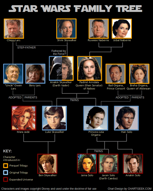 star wars movies Family Tree - 7082424832