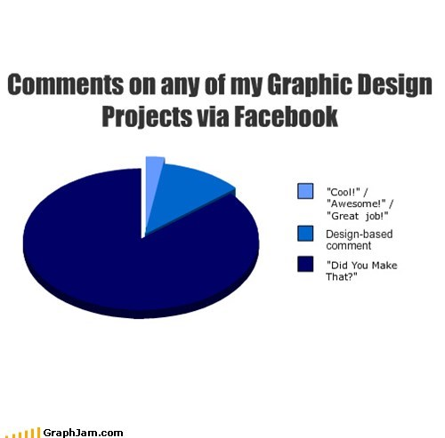 Comments on any of my Graphic Design Projects via Facebook