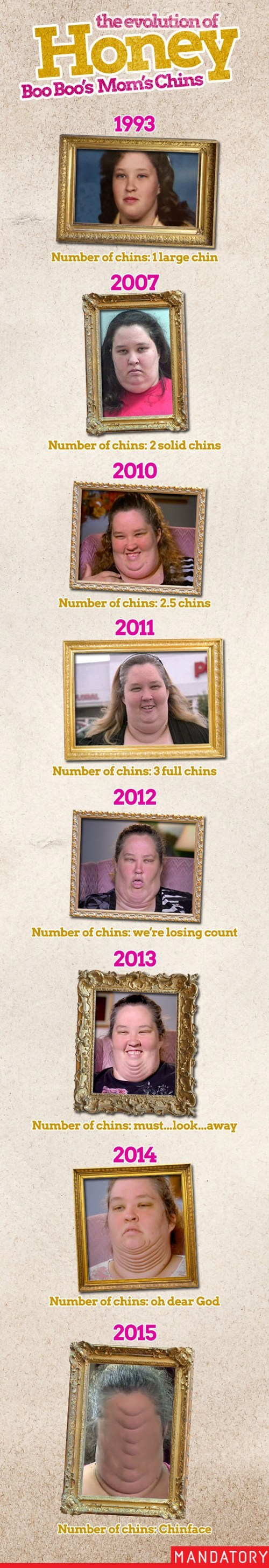 evolution,chins,honey boo-boo