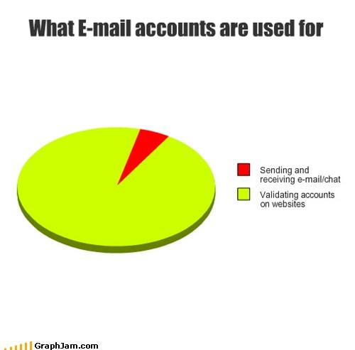 What E-mail accounts are used for