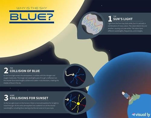 physics blue sky sun - 7093534208