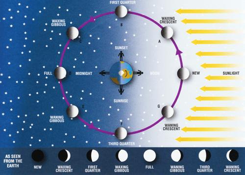 moon Astronomy science night earth - 7093555712