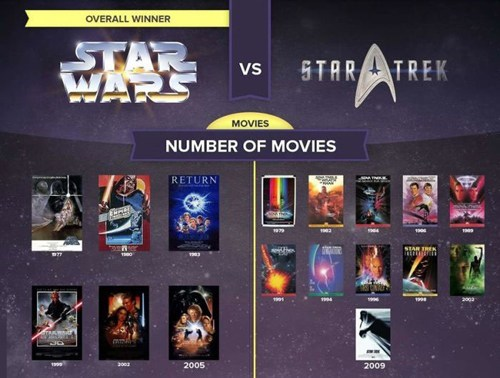 star wars,movies,comparisons,Star Trek,infographic