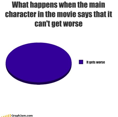 fate movies Pie Chart