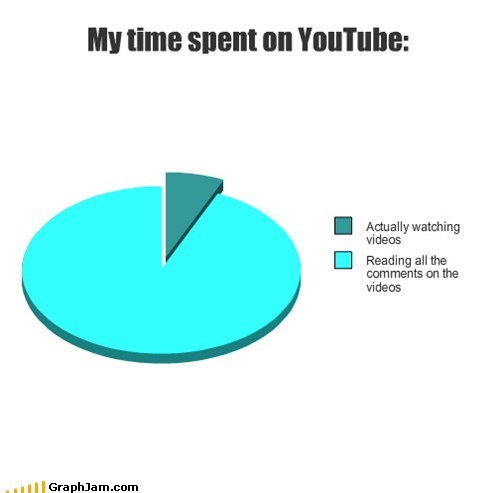 comments,youtube,faith in humanity,Pie Chart