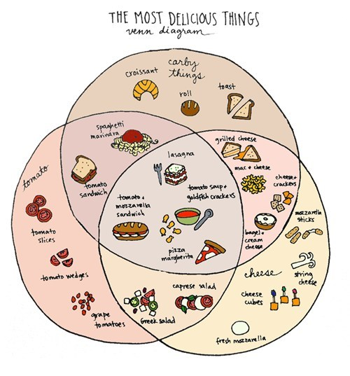 Venn Diagram of Yum