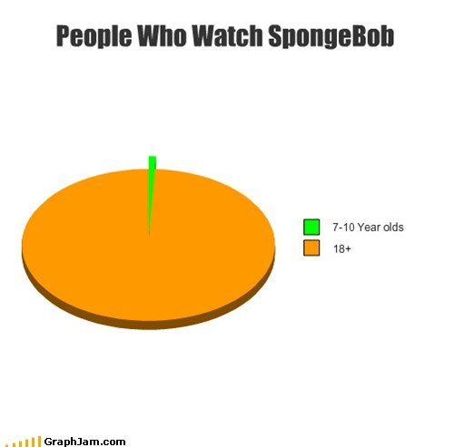 SpongeBob SquarePants,TV,Pie Chart