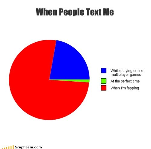 fap,texts,Pie Chart