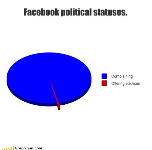 political aka facebook Pie Chart - 7110535680