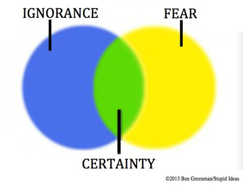 venn diagram,certainty
