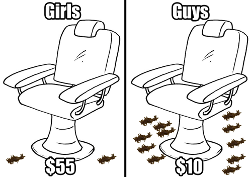 price,hair cuts,men vs women