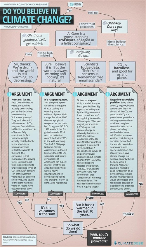 climate change,flowchart,argument