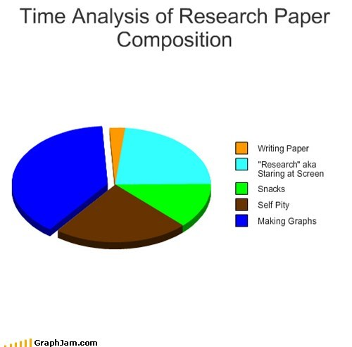 Time Analysis of Research Paper Composition
