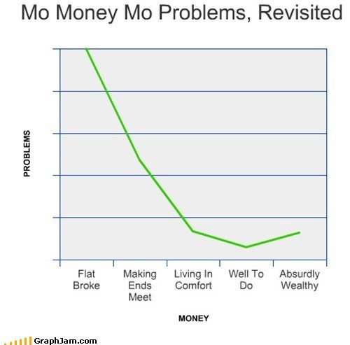 Line Graph,mo money mo problems