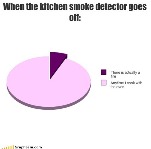 cooking,smoke detector,Pie Chart