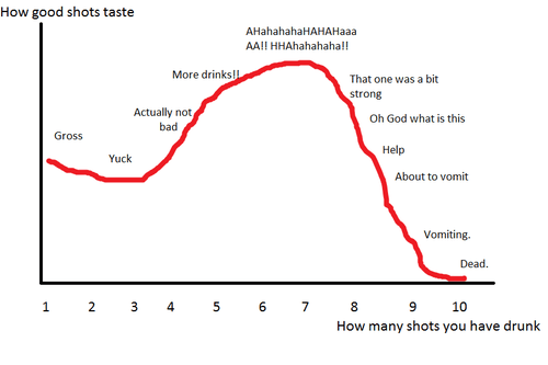 shots,abort,Chart,too drunk,after 12,g rated