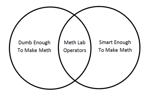 drugs cooking meth dumb people - 7132725248