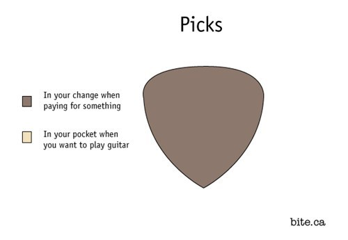 guitar picks Pie Chart - 7132752896